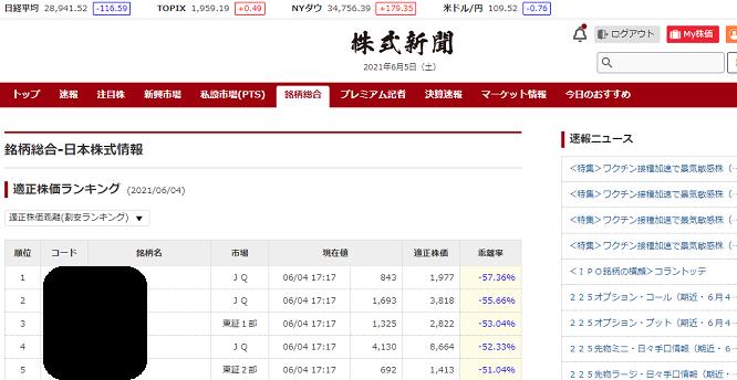 モーニングスター優待 株式新聞ウェブ版内容