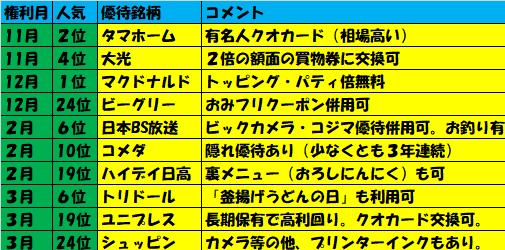 ダイヤモンド・ZAi掲載 株主優待ランキング